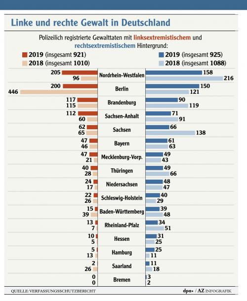 Gewalt Info-Grafik