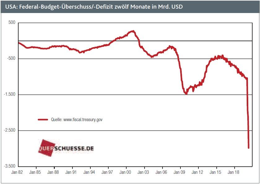 USA: Federal-Budget-Überschuss/-Defizit zwölf Monate in Mrd. USD